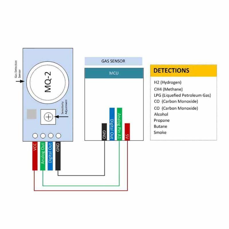 MQ-2 MQ2 Gas Sensor Module (Methane, Butane, LPG, Smoke)